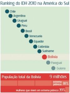 Pobreza na Bolívia